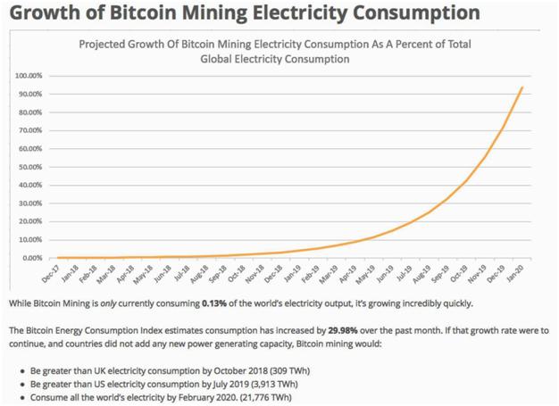 Der unersättliche Stromfresser: Bitcoin